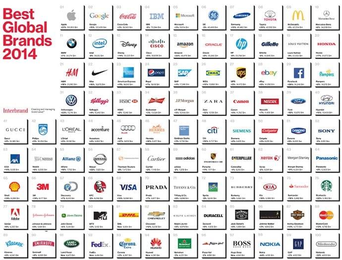 0124acbcdc1 Las marcas con mejor reputación (y más valoradas) en 2014. Quiénes suben y  quiénes han bajado en el ranking mundial Best Global Brands de la  consultora ...