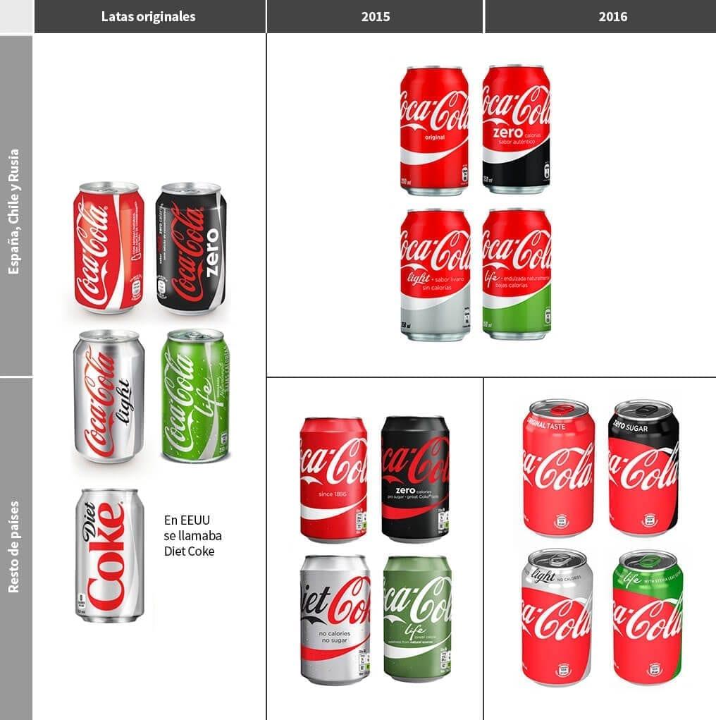 El Branding de Coca-Cola