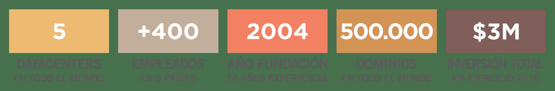 El negocio de Siteground en cifras